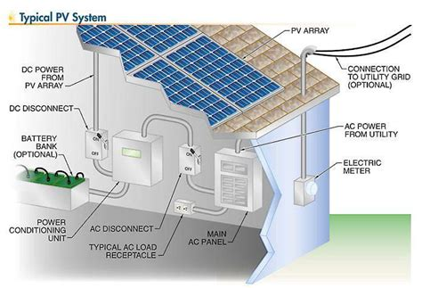 Solar PV Systems: Overview of the Main Components - Wiki