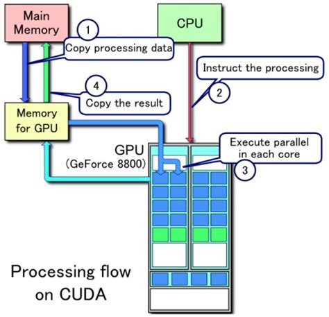 CUDA from NVIDIA - Turbo-Charging High Performance