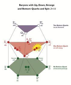 A Baryon is a composite subatomic particle made up of
