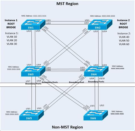 Spanning Tree Protocol Topic Notes - The Bit-Bucket