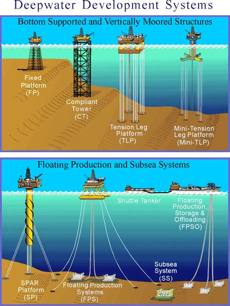 Deepwater Development Systems in the Gulf of Mexico Basic